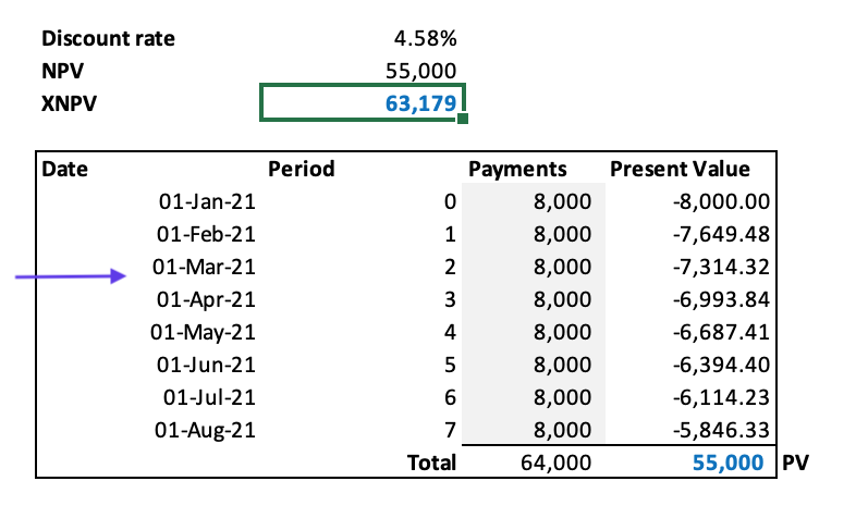The XNPV Excel function used to calcualte the present value when the future lease payments are made on a monthly basis