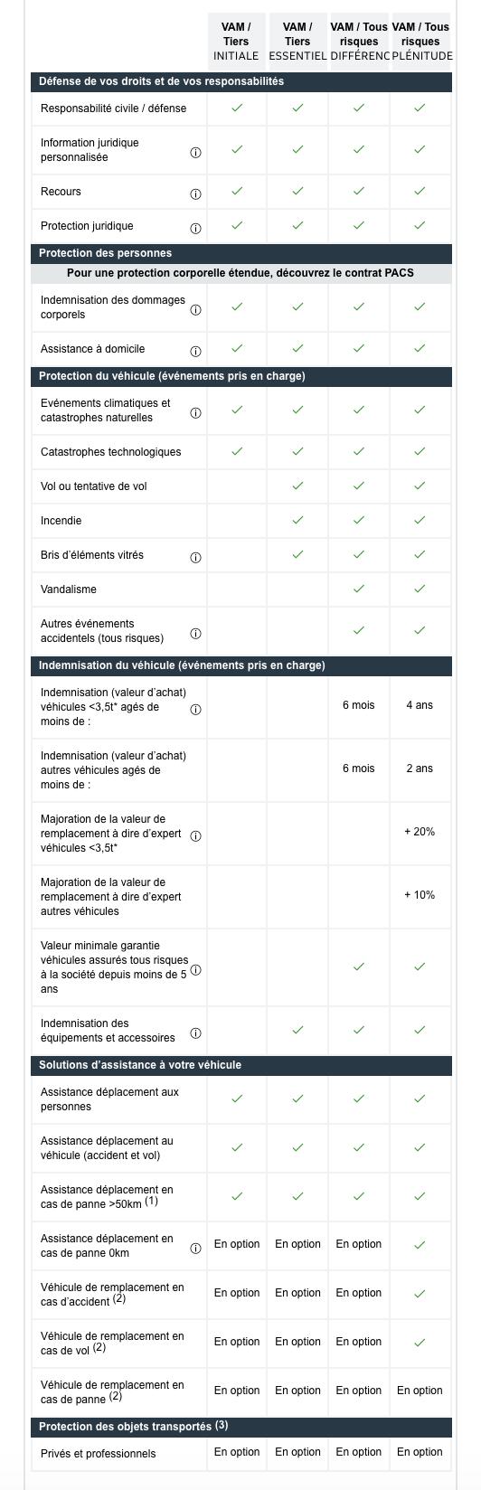 Tableau de comparaison des garanties auto Maif pour les formules Initiale, Essentiel, Différence et Plénitude)