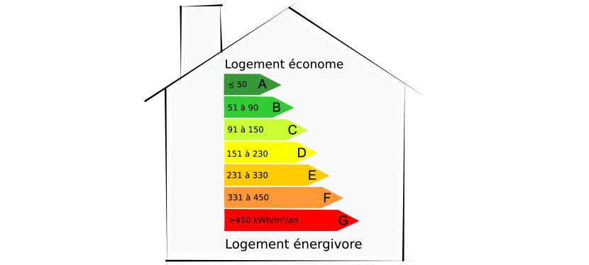 Le classement des bâtiments en fonction de leur consommation énergétique