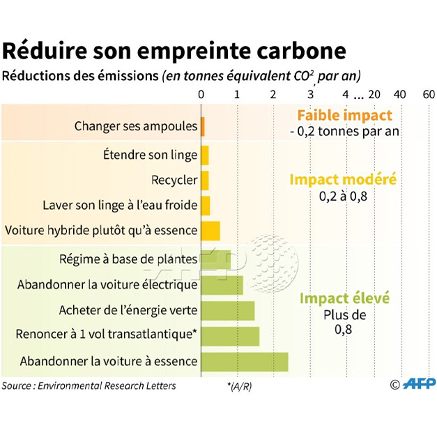 Le classement de l'AFP pour réduire son empreinte carbone