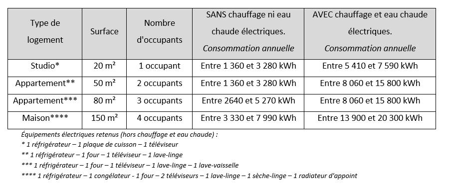 tableau de calcul de consommation d'électricité