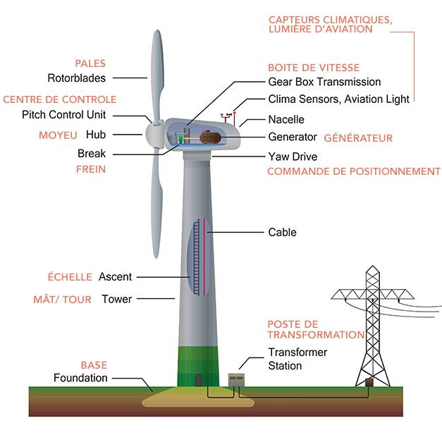 Le schéma explicatif d'une éolienne