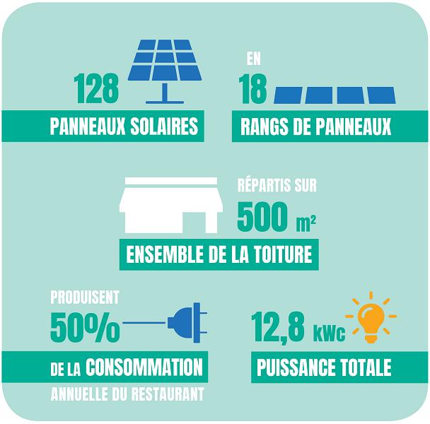 Le projet Soleil Marguerite en quelques chiffres : 128 panneaux solaires, 18 rangs de panneaux, répartis sur 500m2 de la toiture; produisent 50% de la consommation annuelle du réseau, une puissance totale de 12.8kWc