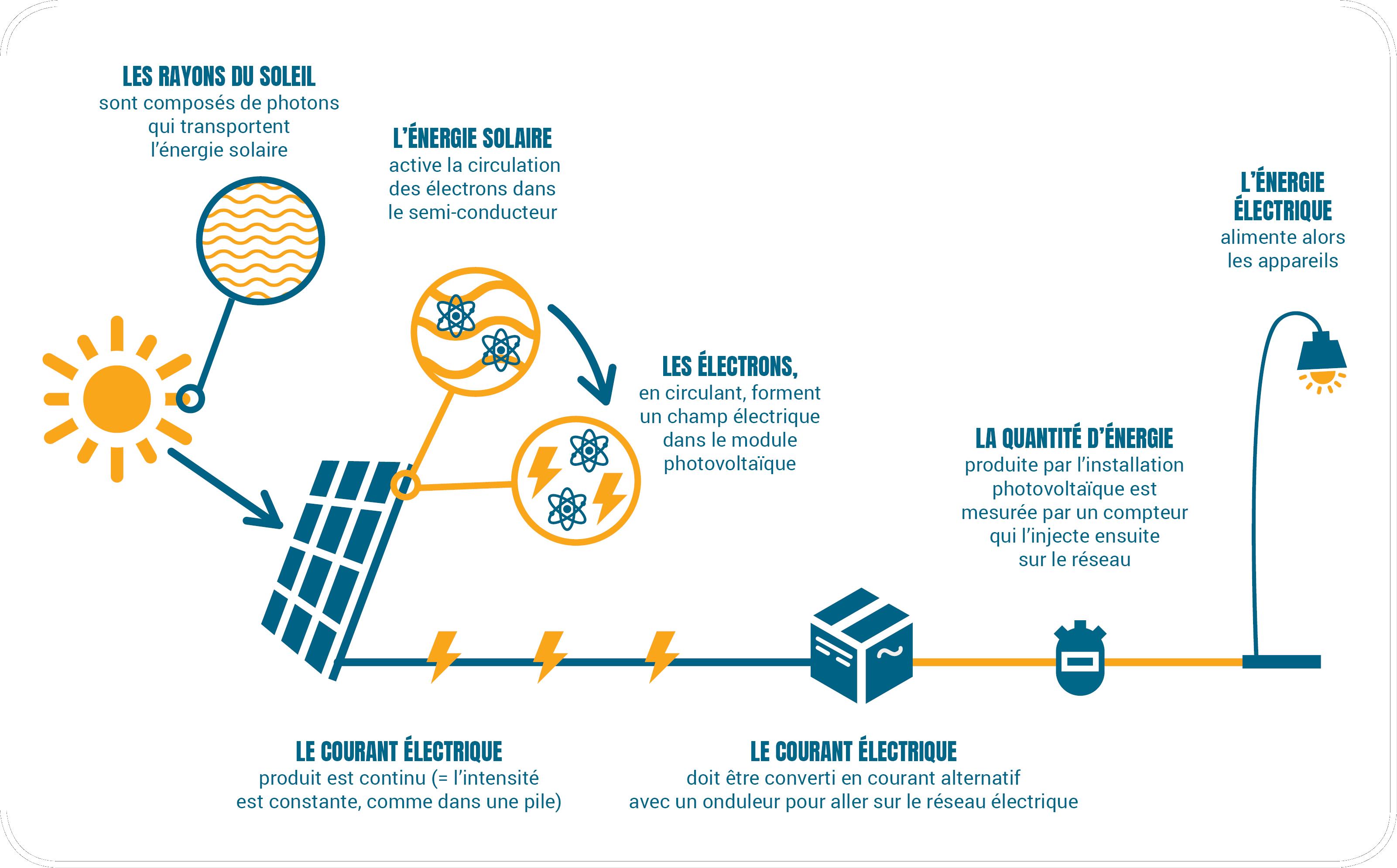 Schéma du fonctionnement des panneaux photovoltaïques chez Soleil Marguerite