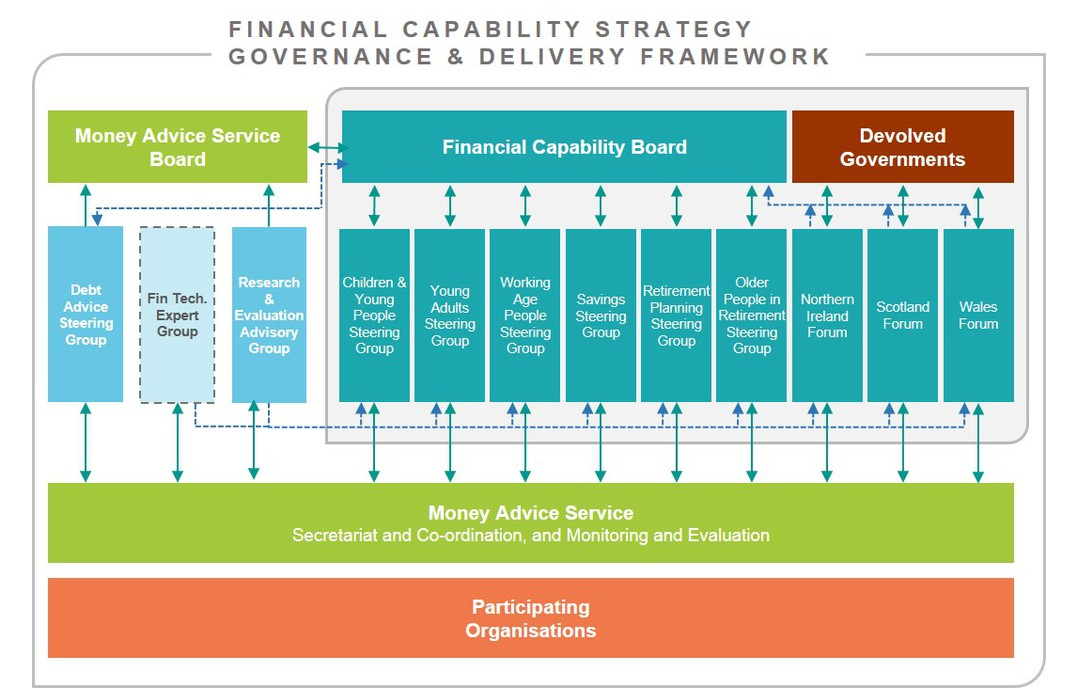 Financial Capability Governance & Delivery Framework