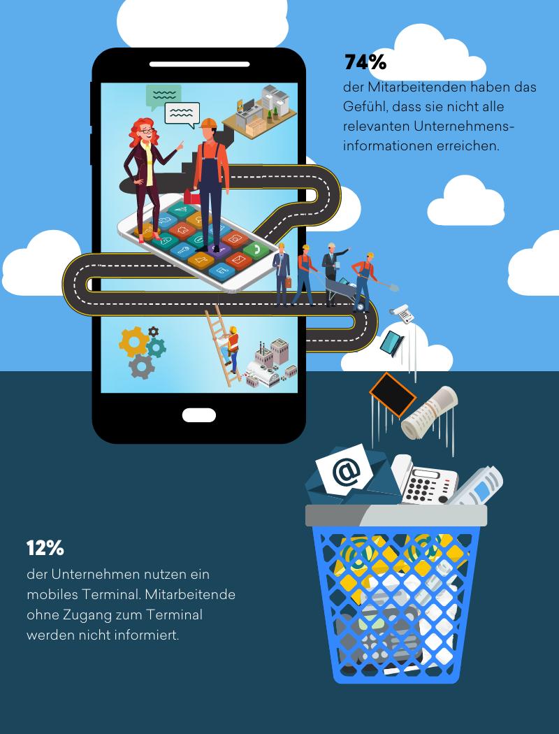Mockup Handy das Müll produziert