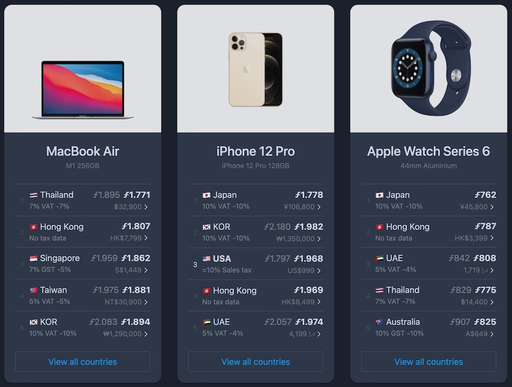 The Mac Index Apple Products Comparing