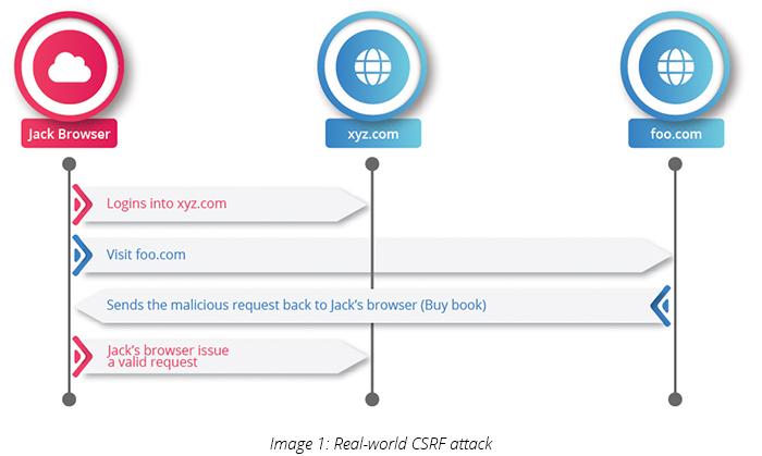 Real-world CSRF attack