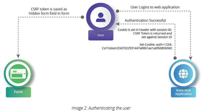 Authenticating the user