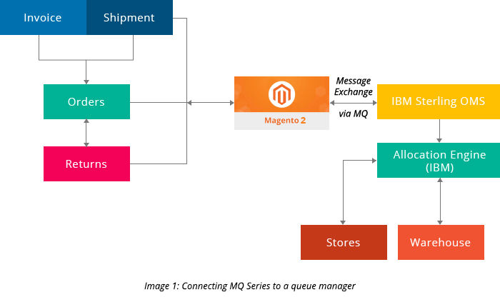 Connecting MQ Series to a Queue manager