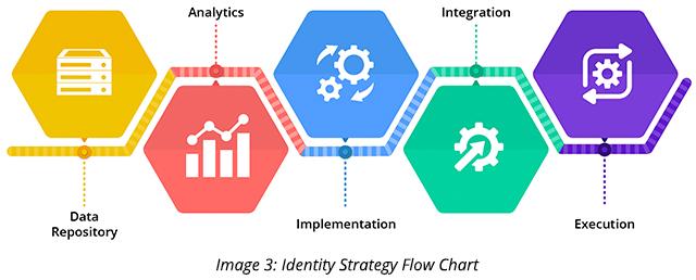 Identity Strategy Flow Chart