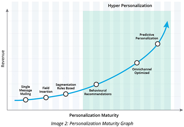 Personalization Maturity Graph