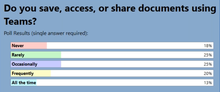 Do you save, access, or share documents using Teams?