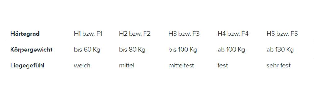 Tabelle mit Härtegraden und Körpergewicht um die richtige Matratze zu finden