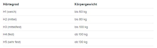 Tabelle mit der Zuordnung von Härtegraden und Körpergewicht