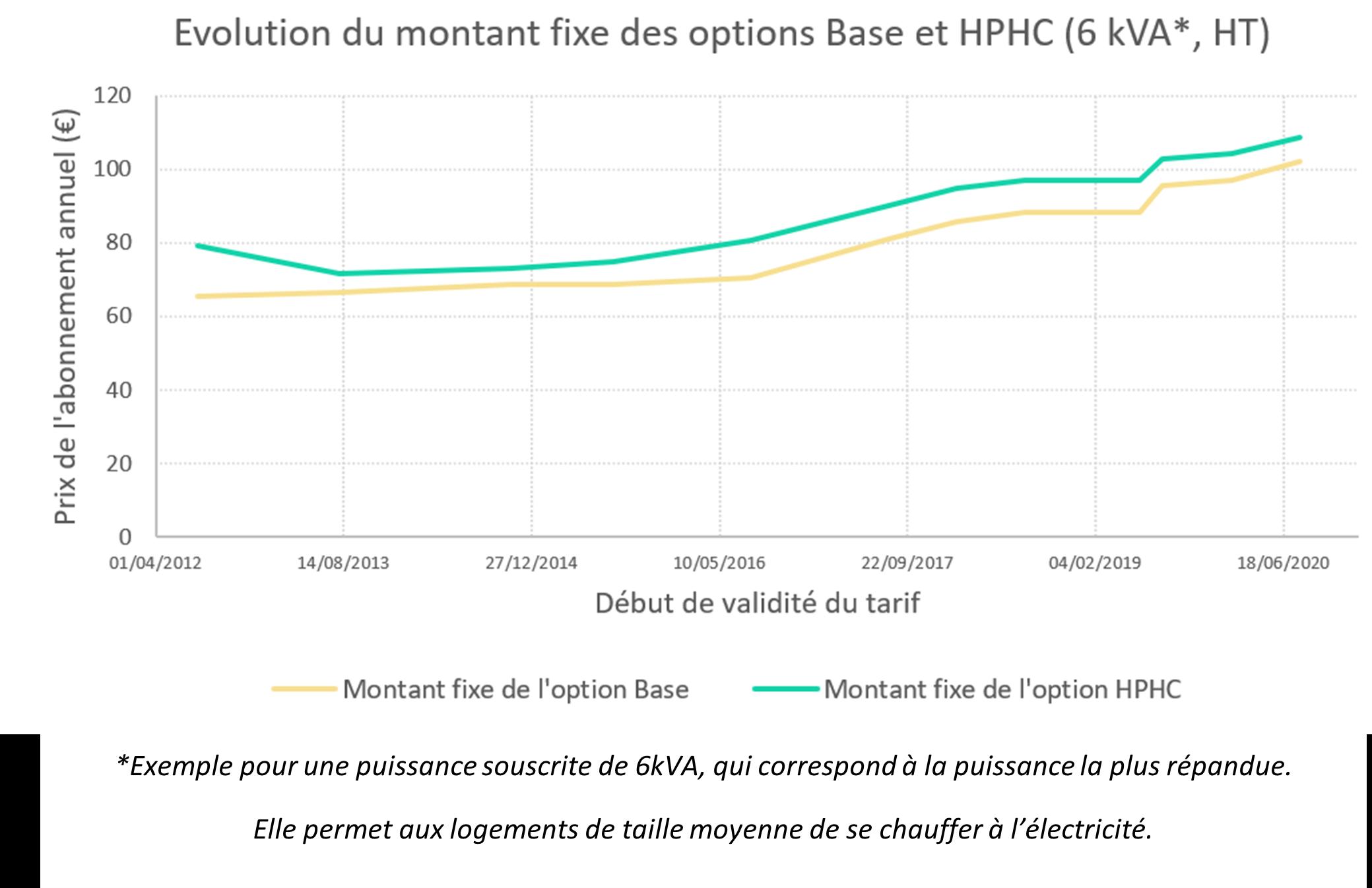 graphique montrant l'évolution  du montant fixe des options base et HP/HC