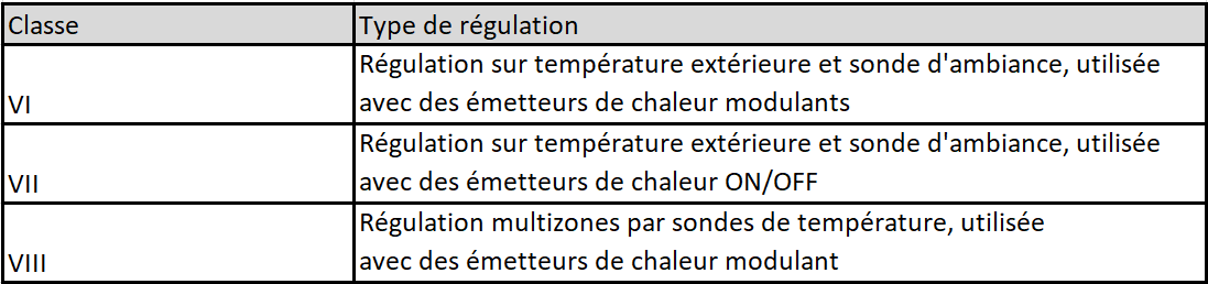 Classes requises pour régulation de la température