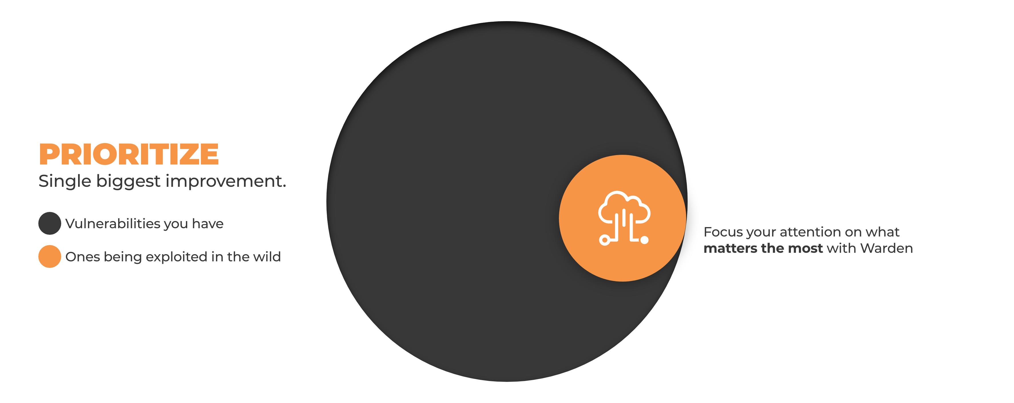 prioritzation with warden visual venn diagram