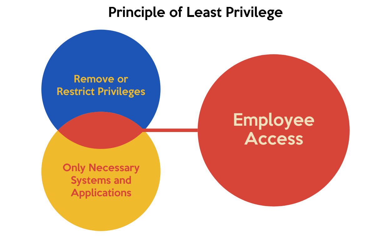 least privilege policy