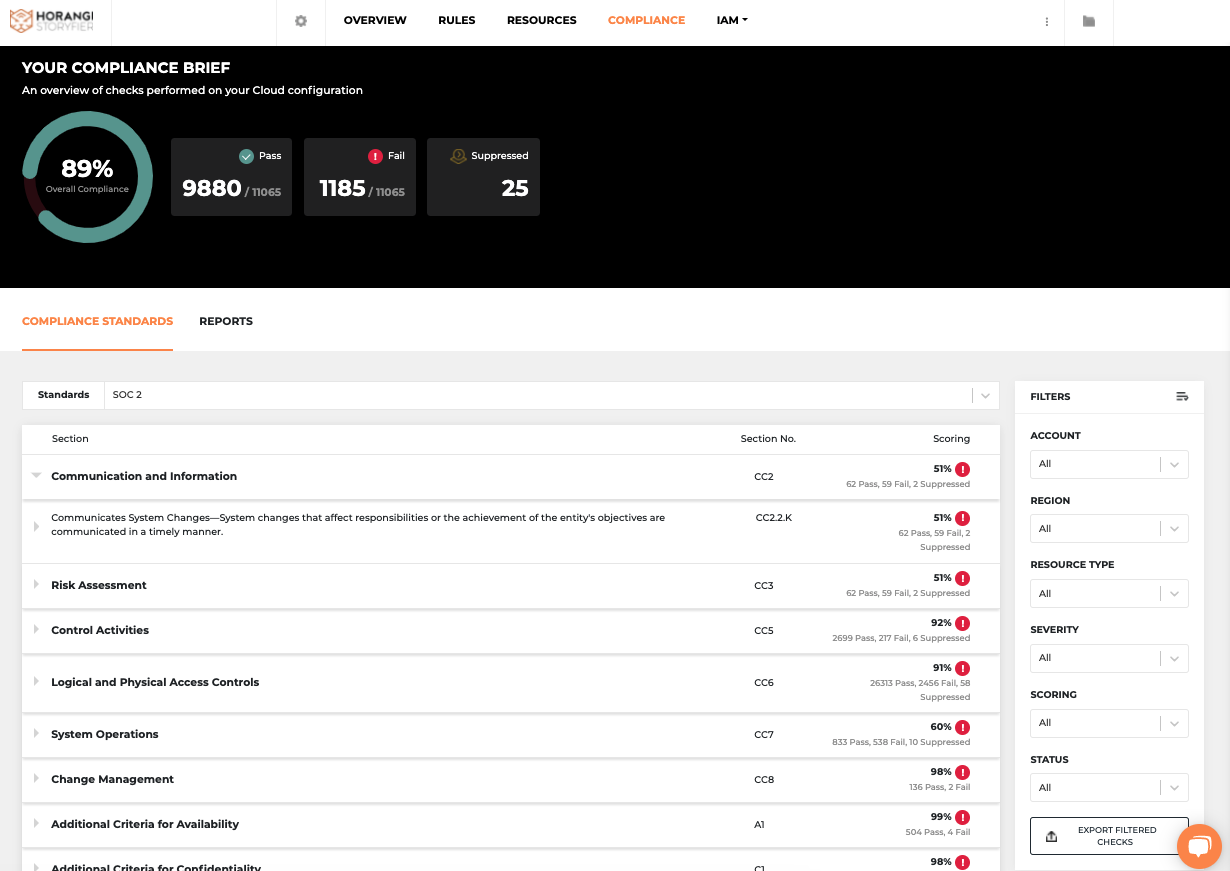 Warden Dashboard with SOC 2 compliance view