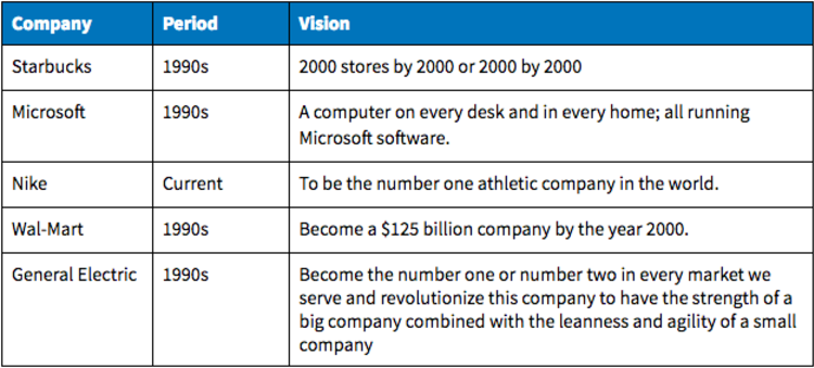 Create and Communicate Your Mission Strategy and Vision on 1 Page – Sample Vision Statement