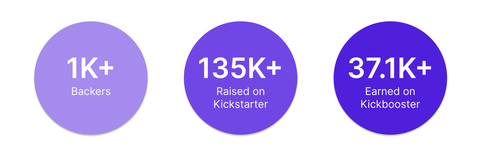 Kickbooster Pledge Manager Results