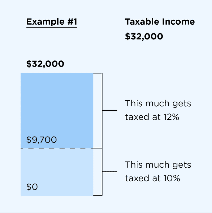 Taxable income example