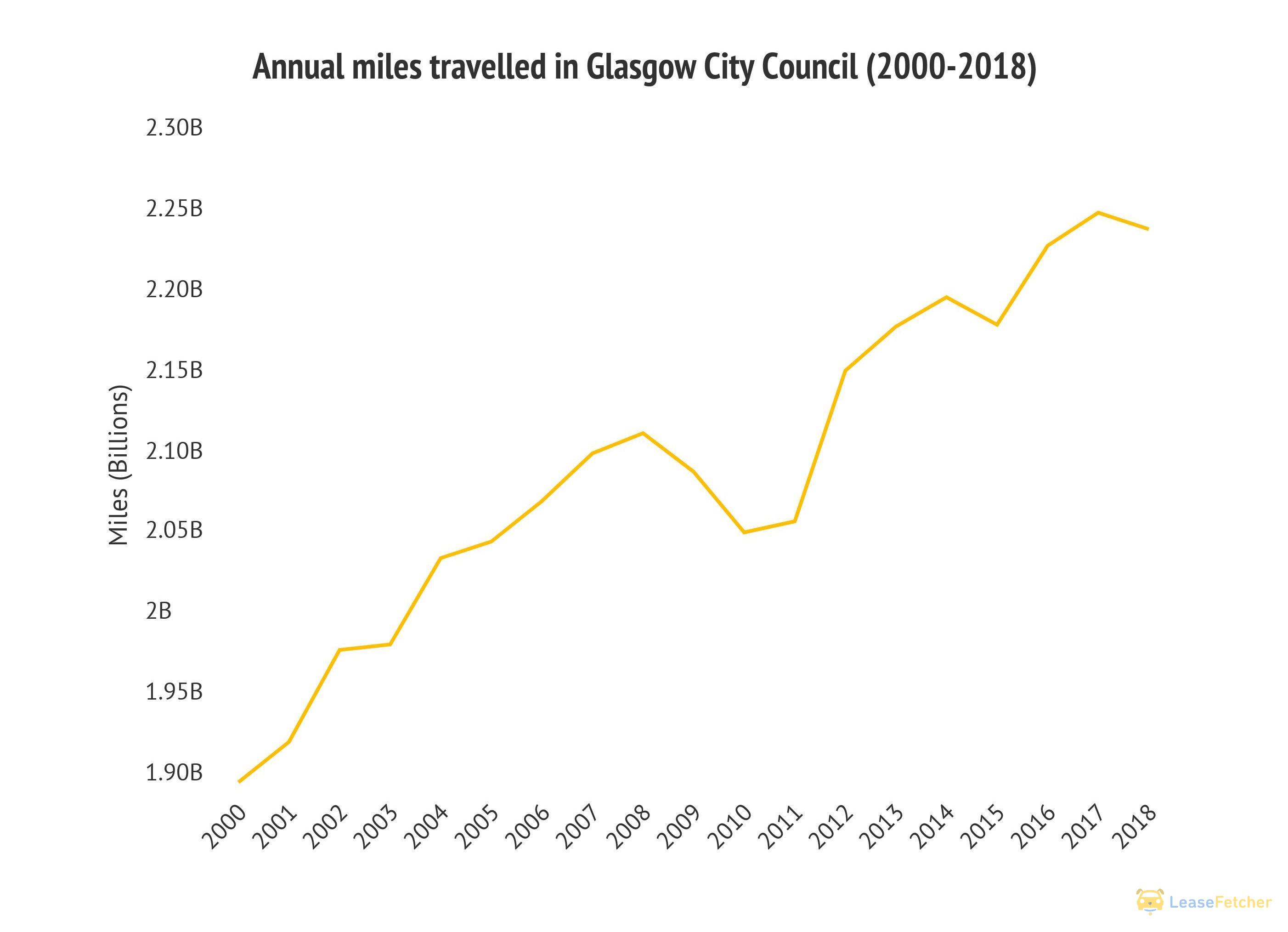 Glasgow City Council miles