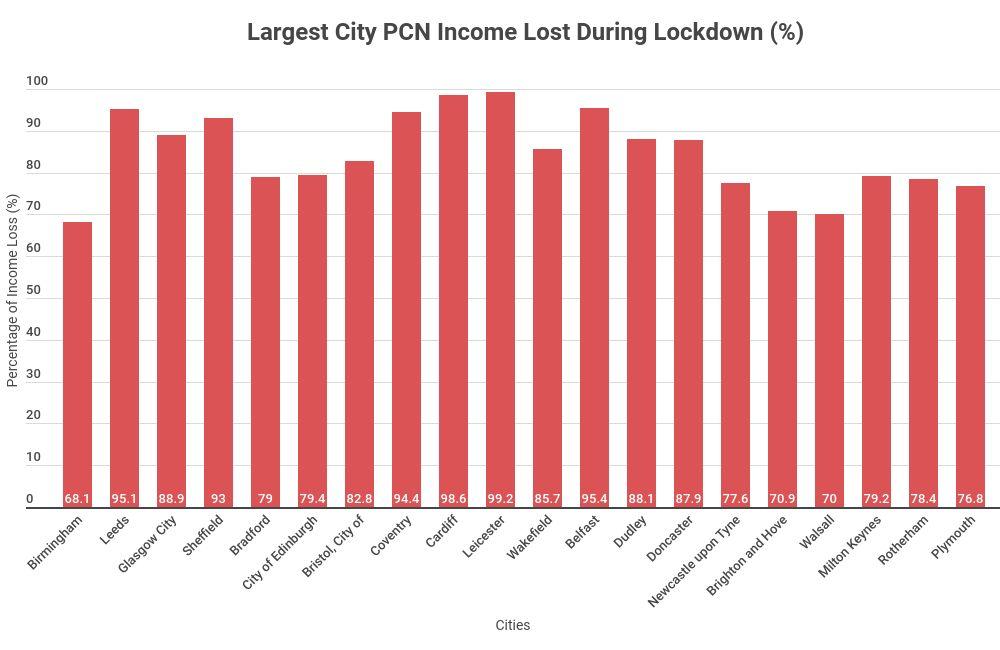% loss of income pcn