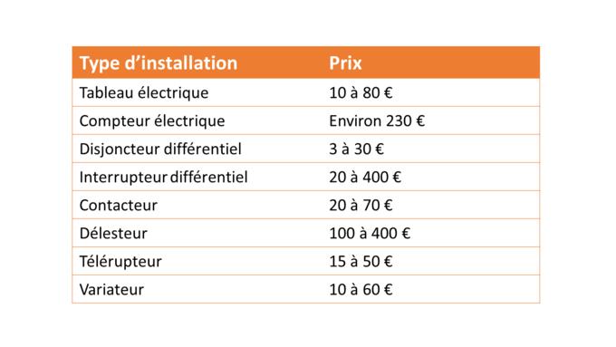 Focus sur le co t des installations lectriques - Prix installation electrique maison ...