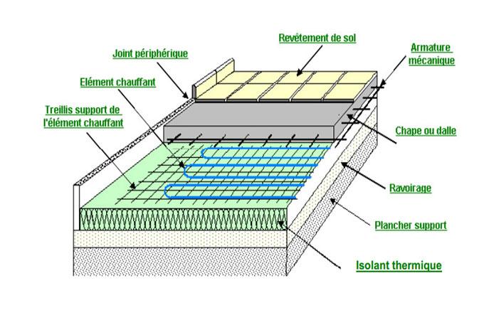 Plancher chauffant electrique rayonnant les caract ristiques - Inconvenient plancher chauffant electrique ...