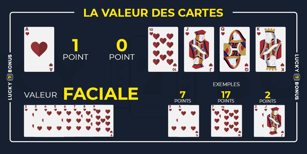 la valeur des cartes au baccarat