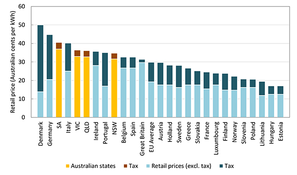 Electricity compare of prices per kilowatt-hour between Australian states and European countries between 2017 and 2018.