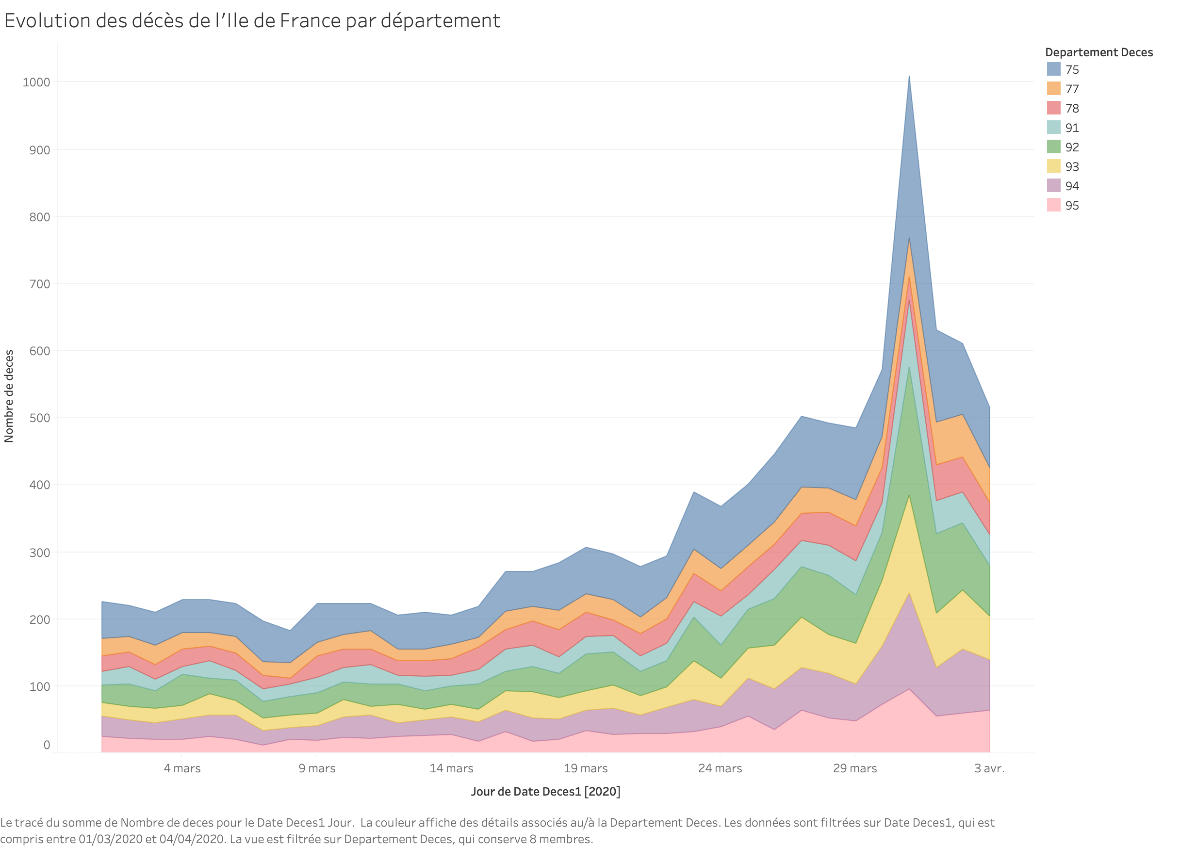 Evolution des décès par jour dans les départements d'Ile de France