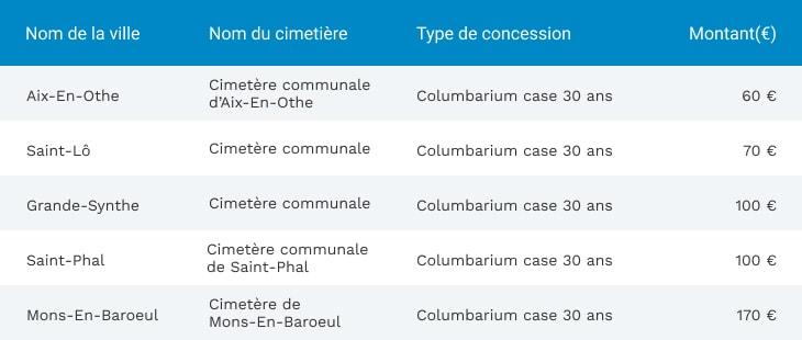 Cimetières les moins chers de France pour les columbariums (30 ans)