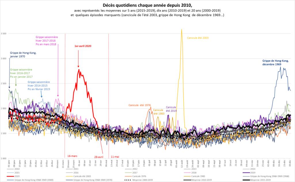 Évolution des décès depuis 10 ans. Source INSEE