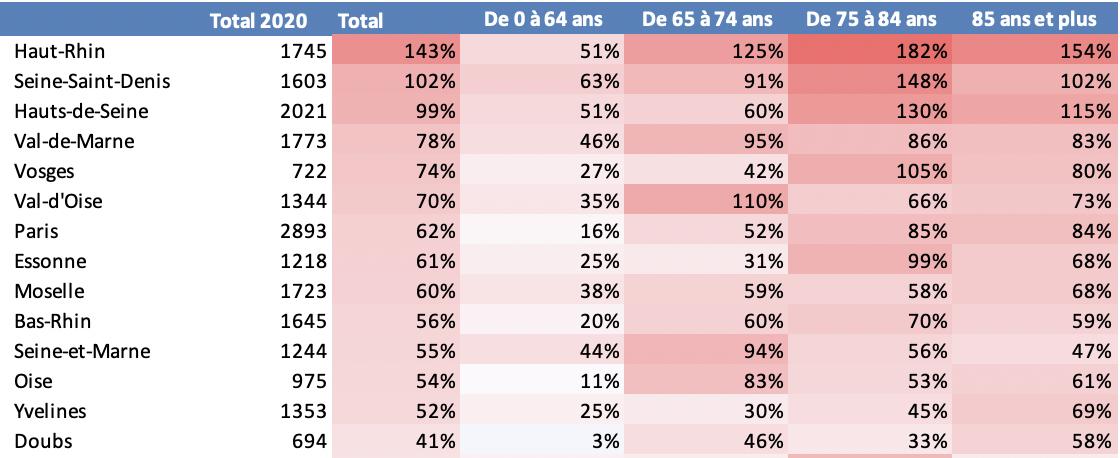 Evolution des décès par tranche d'âge entre le 1 mars et 6 avril 2020