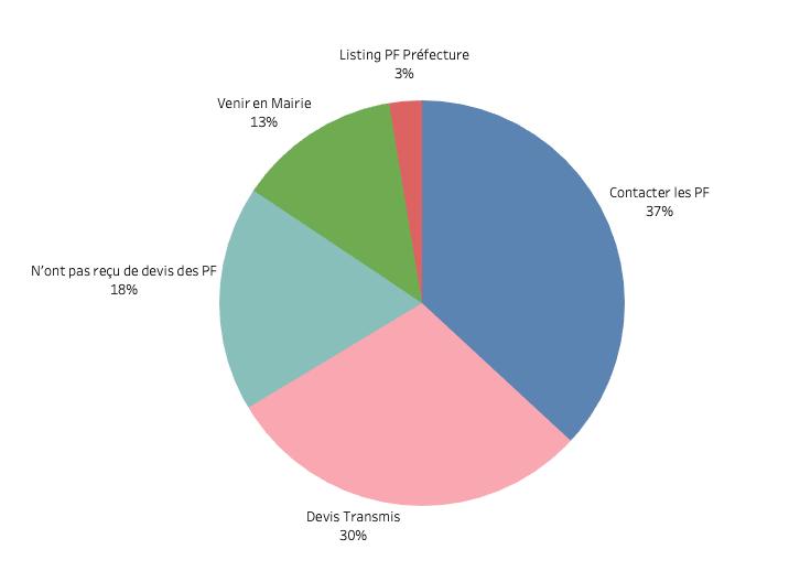 % par type de réponses - sondage mairies en France juin 2020
