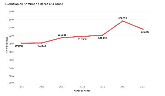 Prospective : évolution du nombre de décès en France en 2021