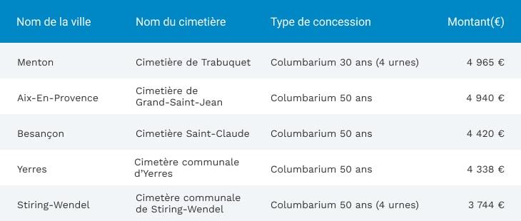 Cimetières les plus chers de France pour les columbariums