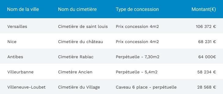Cimetières les plus chers de France pour les inhumations