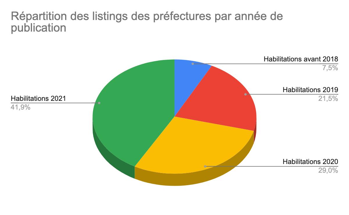 Répartition des habilitations funéraires des préfectures en France métropolitaine depuis 2018