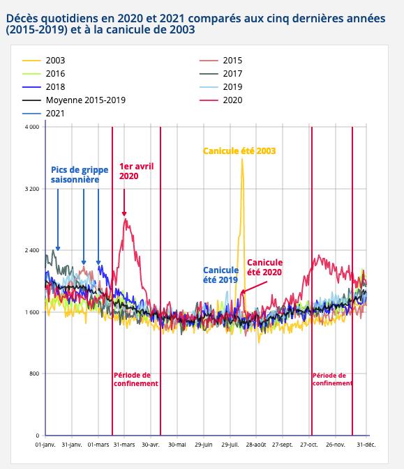 Graphique Insee évolution du nombre de décès par mois et comparatif