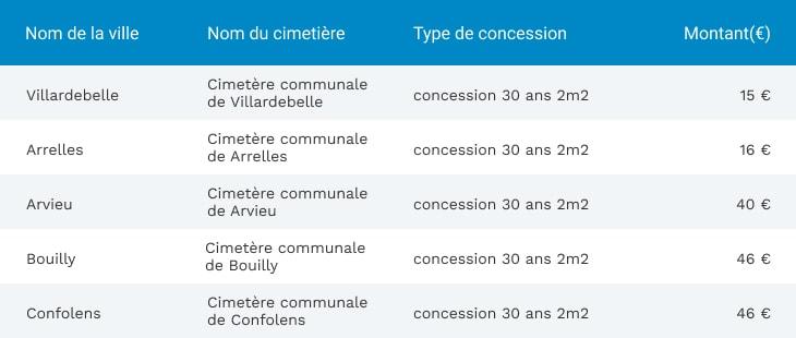 Cimetières les moins chers de France pour les inhumations (30 ans)