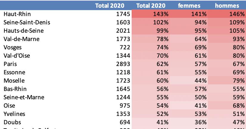 Evolution des décès par sexe entre le 1 mars et le 6 avril 2020