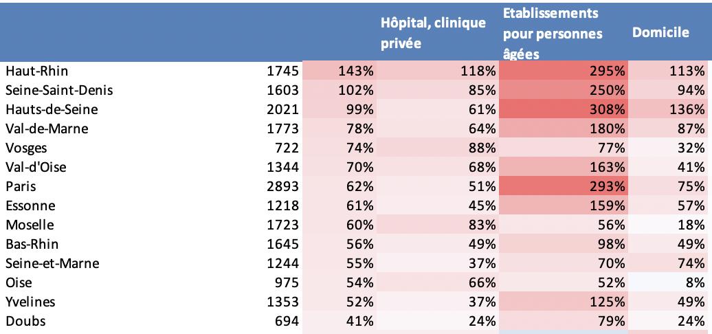 Evolution des décès par lieu entre le 1 mars 2020 et le 6 avril 2020