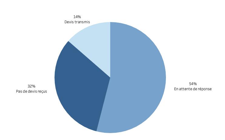 % par type de réponses - en agrégeant les différentes réponses -  juin 2020