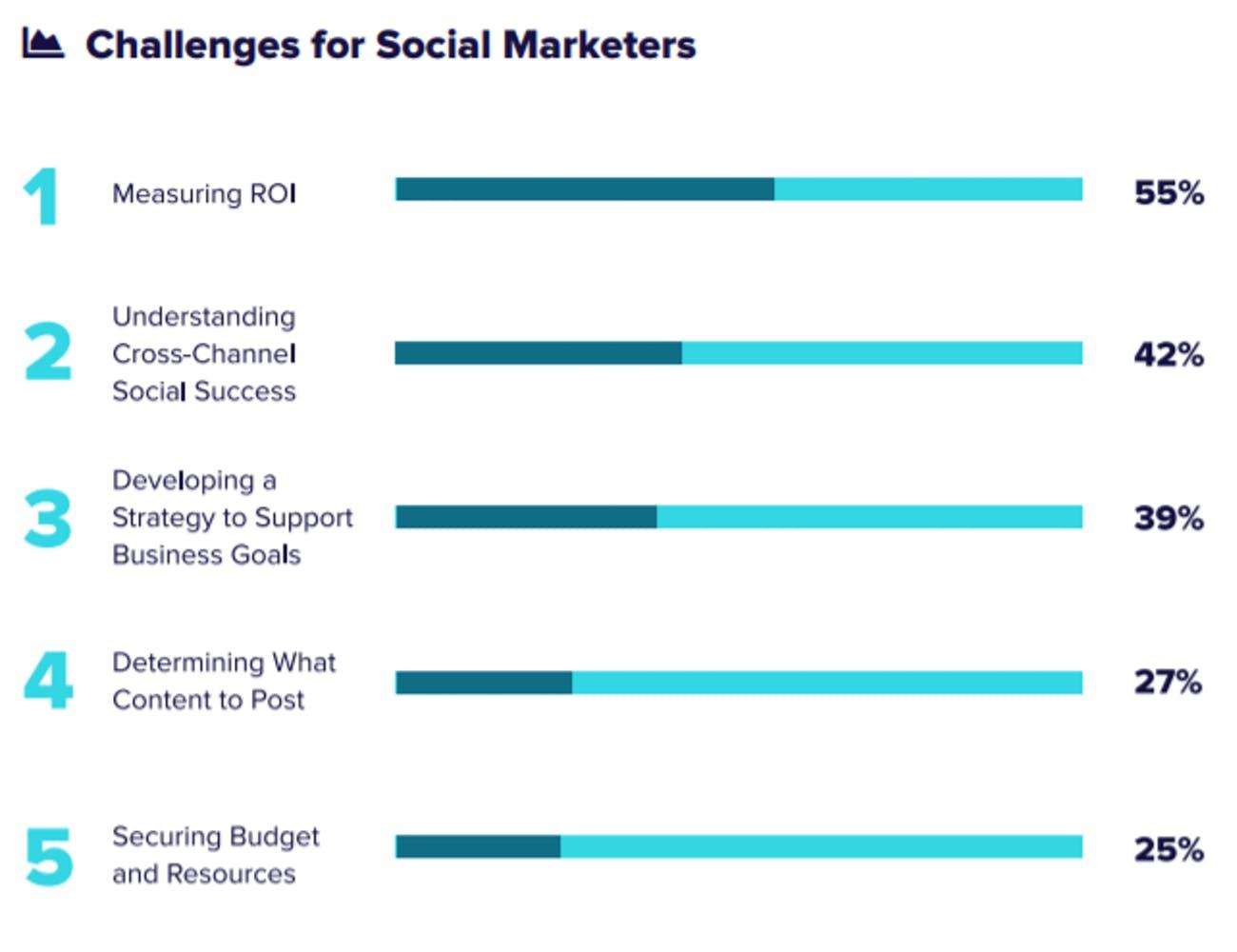 kuva somemarkkinointia tekevien ammattilaisten suurimmista haasteista