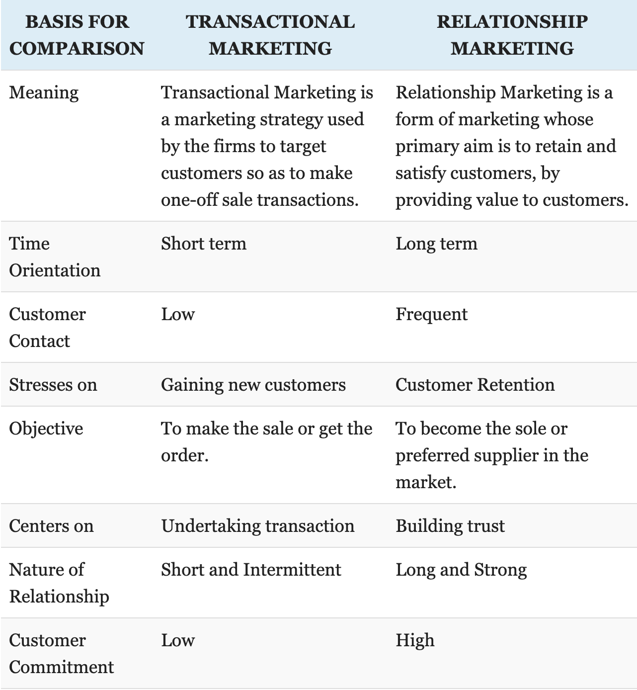 Chart explaining the differences between transactional and relationship marketing.