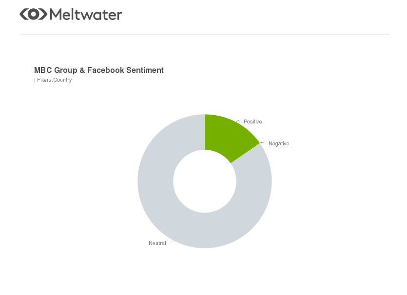 meltwater sentiment analysis on mbc group and facebook mena